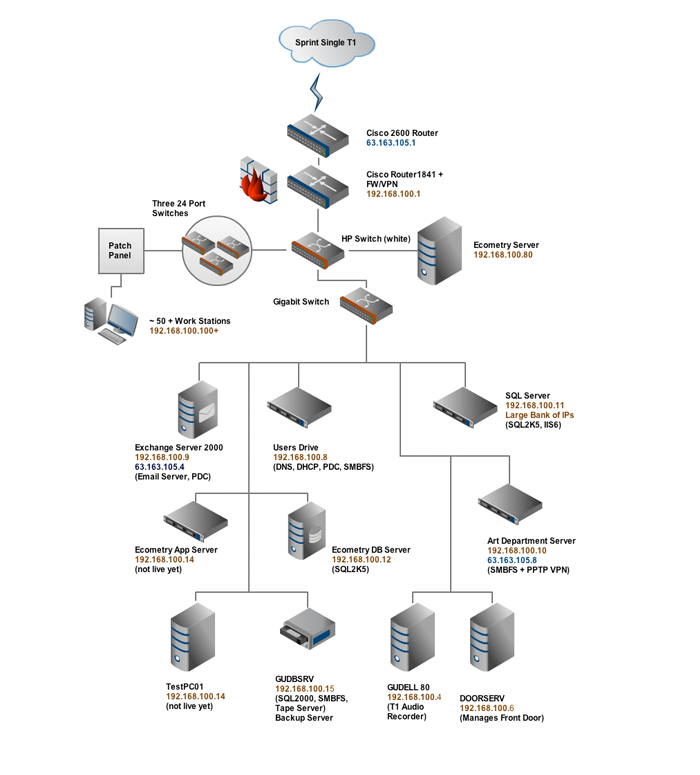 vpn network diagram examples photo album   diagramsnetworking guynet systems